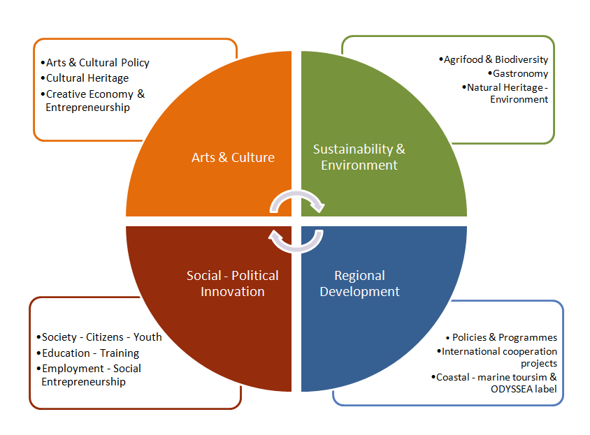 "ambh500 business heritage culture and sustainability ""culture of sustainability"", because cultural diversity and biodiversity are both values of and for the very long term by focusing on ""sustainable diversity"", we."