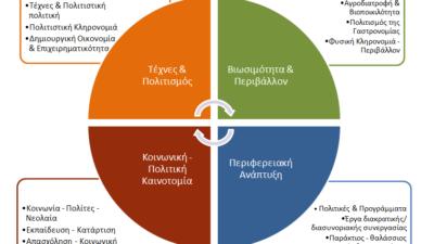 Σεμινάριο στελεχών-συνεργατών της CulturePolis στην Κέρκυρα